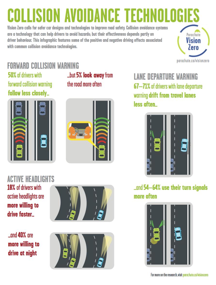 collision avoidance technologies infographic