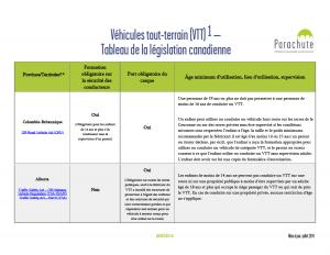 Véhicules tout-terrain (VTT) – Tableau de la législation canadienne